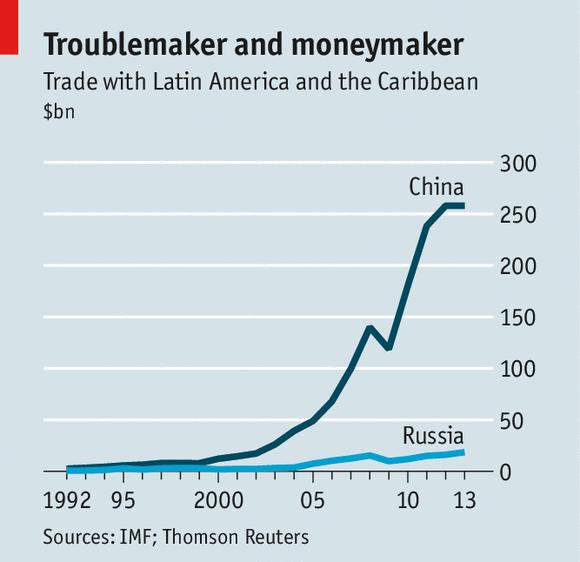 BRICS trade