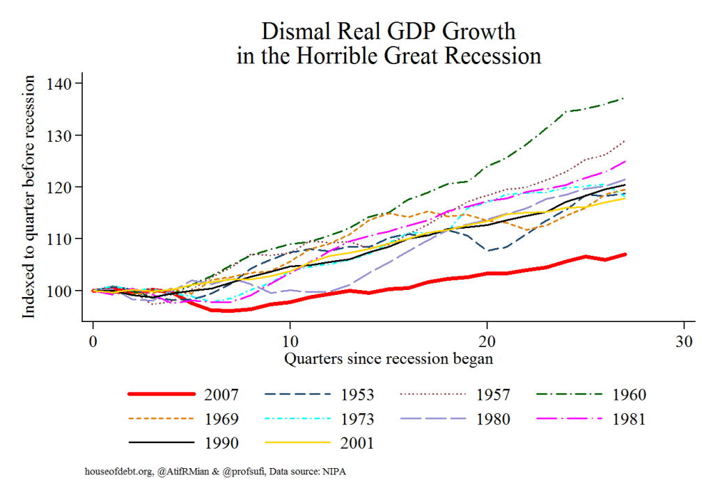GDP Growth all recessions