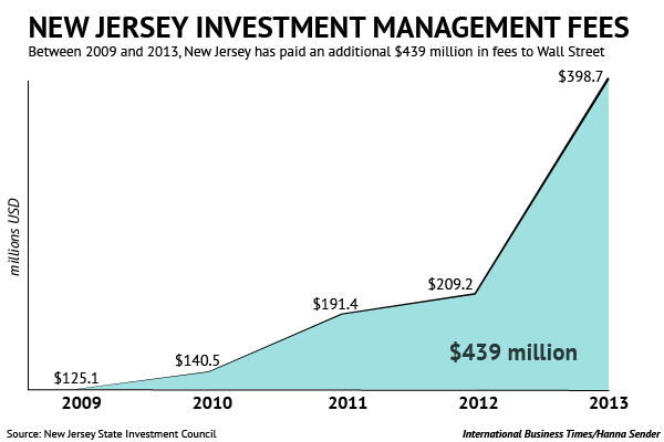 NJ Investment fees