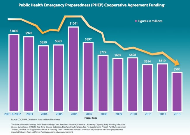 Public Health Funding since 2001