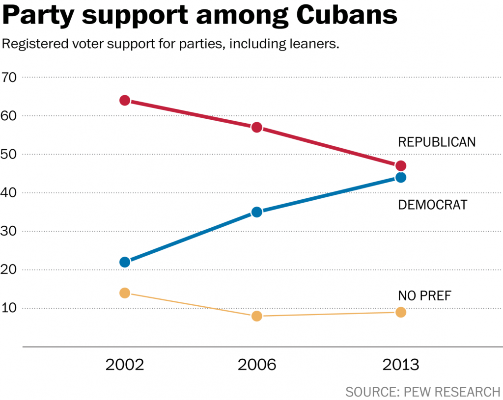 Cuban Political Preference