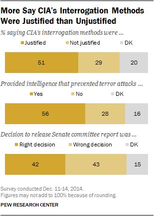 Pew Torture survey