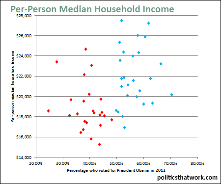 Median HH income by state