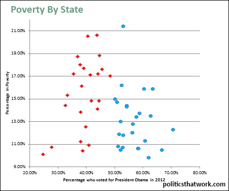 Poverty by state
