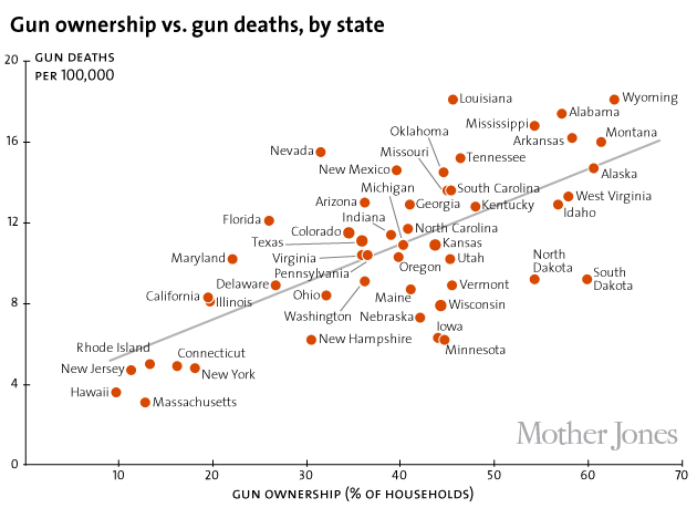 Gun Ownership and Gun Deaths