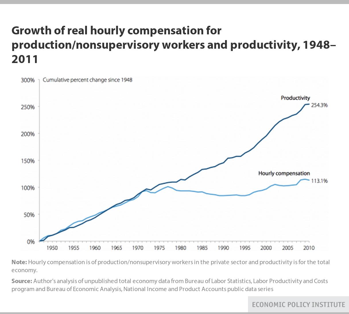 Hourly compensation vs productivity 81715