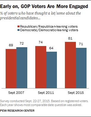 PEW More engaged voters