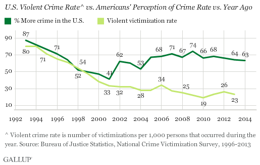 Galllup Violent Crime rate