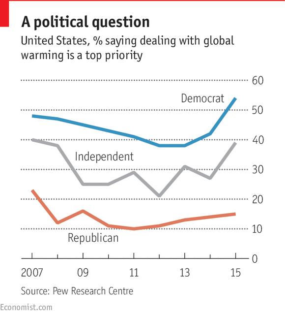 Pew Global Warming top priority