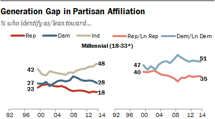Pew Millennial Party Affiliation.png