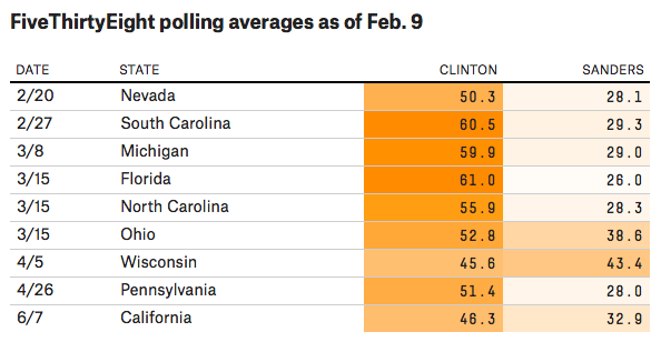538 Primary Polling