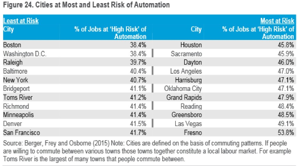 FireShot Screen Capture #079 - Cities at risk of automation-page-001