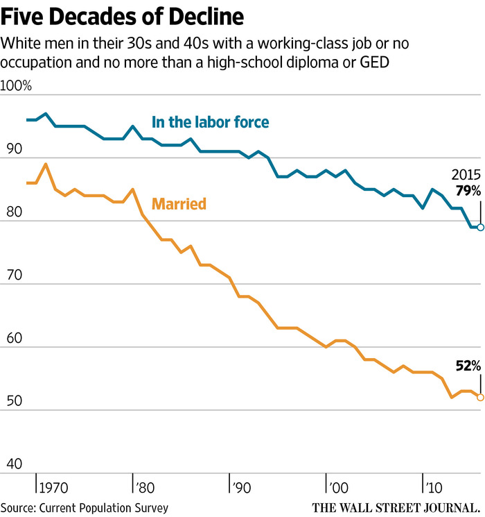 White Men in Labor Force