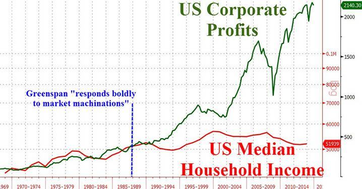 Corp Profits to HH income