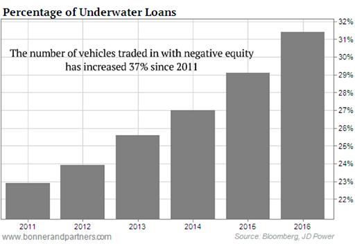 Underwater Car Loans