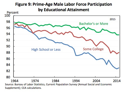 Male Labor Force Part by Edu