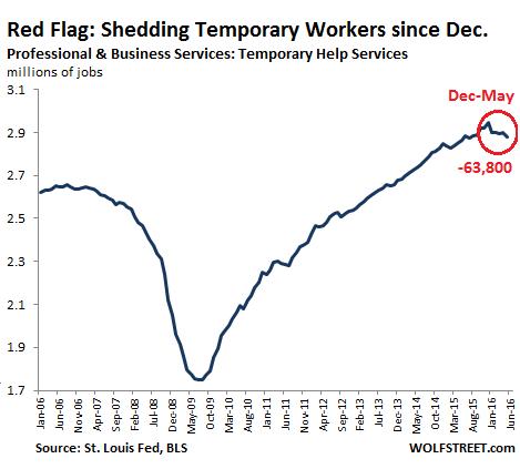 Temp Jobs 2006-2015