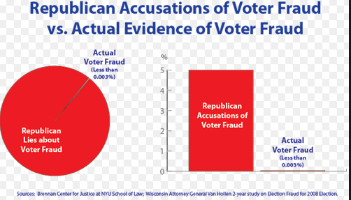 Voter Fraud Stats