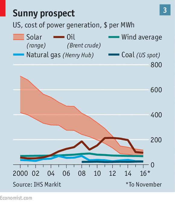 price-of-solar