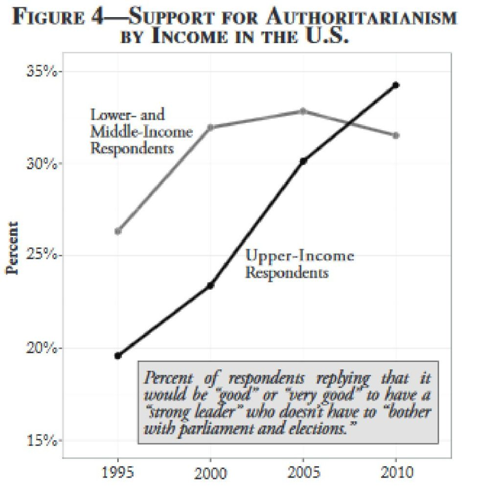 support-for-authoritianism-by-income-us