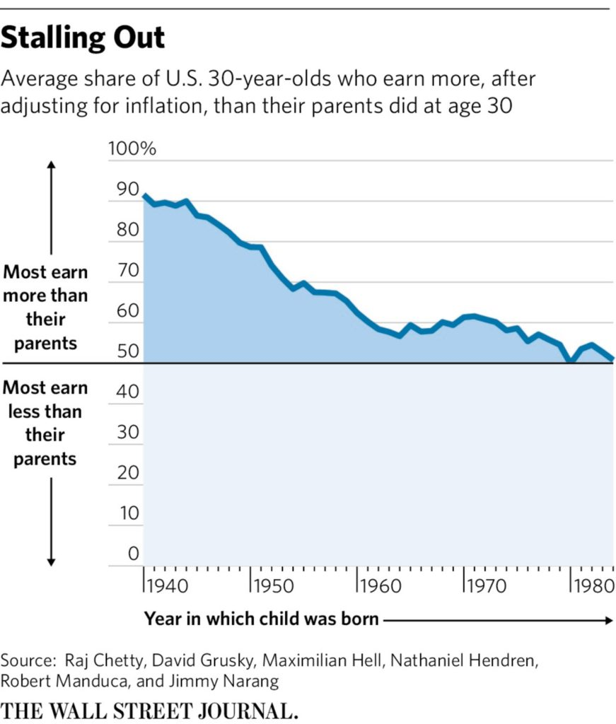 wsj-30-year-olds-make-less